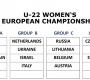 Skupiny na Majstrovstvá Európy sú známe. Tento rok aj s účasťou našich mužov